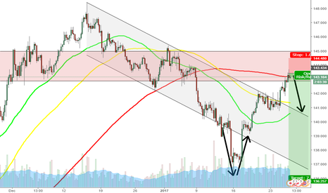 GBPJPY: GBPJPY Low Risk High Reward Short