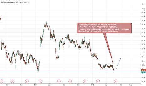 KORS: KORS Buying opportunity