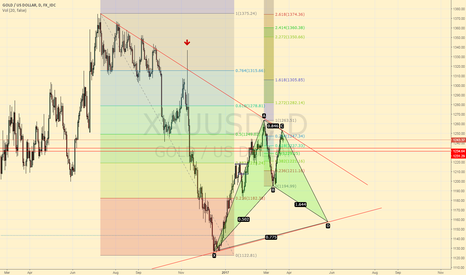XAUUSD: XAU/USD short then long