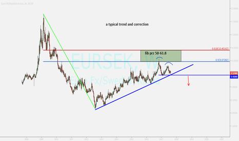 EURSEK: EURSEK ....watching for sell position
