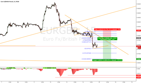 EURGBP: Potential Short Setup EURGBP