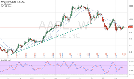 AAPL: Uptrend Apple