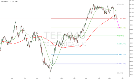 TEF: Pánico WannaCry : Trading en la nube vs trading de escritorio