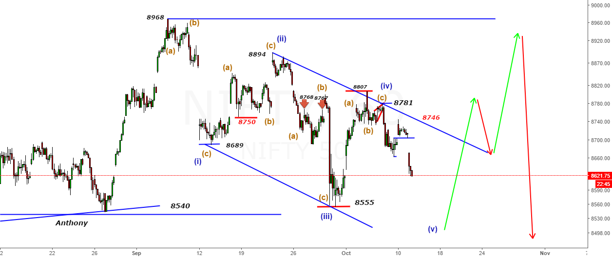 Nifty- All Waves overlap from 8968- Trouble Ahead