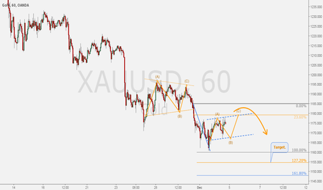 XAUUSD: XAUUSD - Short term sell setup for GOLD/DOLLAR