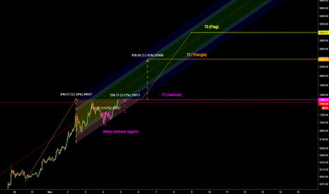 BTCUSD: BTC - Targets after consolidation.