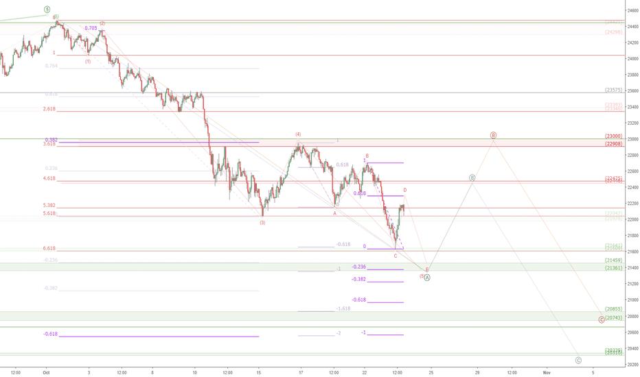 JPN225: Nikkei correction watch: JPN225 ready for a bounce?