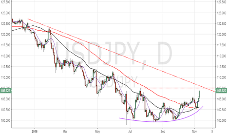 USDJPY: USD/JPY – take note of the falling trend line