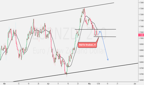 EURNZD: Wait for Breakout Confirmation...