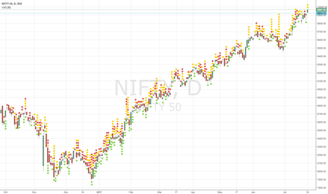 NIFTY: NIFTY: A 5 digit July Expiry - Next Leg of BULL CHARGE