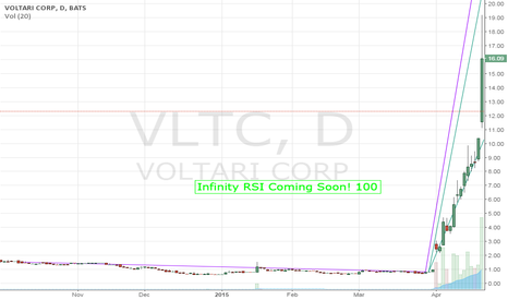 VLTC: Stock Chart VLTC Daily Update