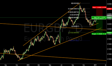 EURGBP: EURGBP short in play #forex