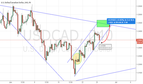 USDCAD: Long USDCAD 100 pips