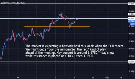 EURUSD: EurUsd - Long bias remains in play