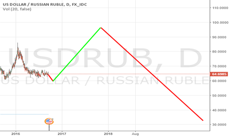 USDRUB: usd/rub long