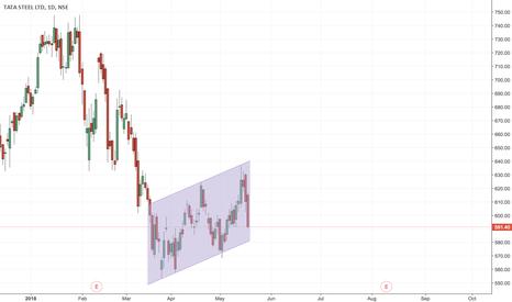 TATASTEEL: Tata steel channel trade