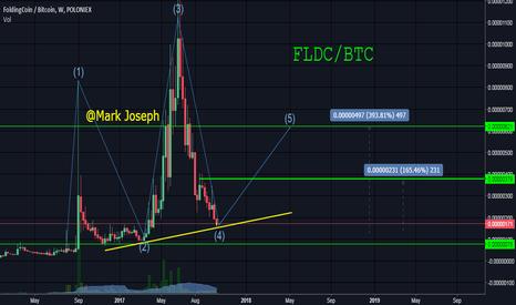 FLDCBTC: FLDC Trade Idea