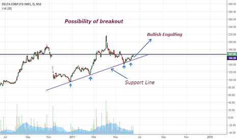 DELTACORP: Possibility of breakout... { Very Bullish }