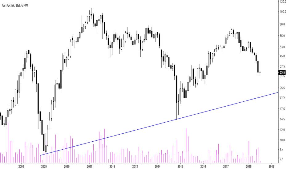 AST: Astarta [AST] – w silnym trendzie spadkowym
