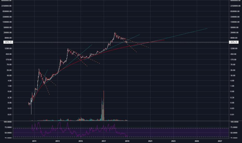 BLX: Cycle macro BTC