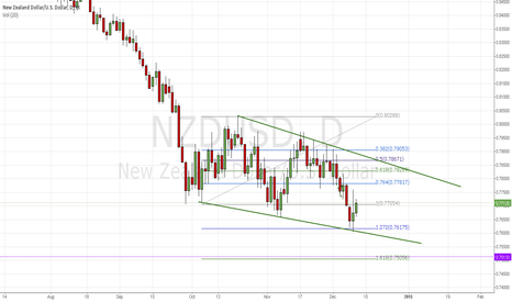 NZDUSD: Waiting on RBNZ