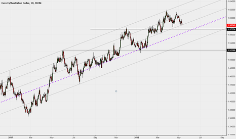 EURAUD: Daily - Dynamic levels on watch