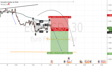 EURUSD: Continuation of trend
