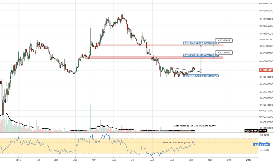 DCRBTC: #DCRBTC curvature implying a strong move higher soon