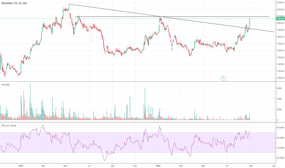 NILKAMAL: Breakout an near term resistance