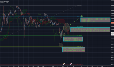 BTCUSD: Bitcoin: Rising and Riding those FUD Waves