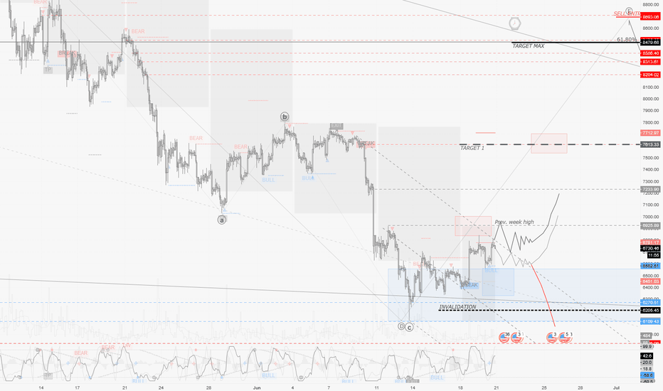 BTCUSD: BTCUSD / H2 : Low volatility pbly expected (if no catalyst)