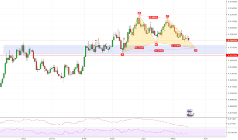 EURAUD: EURAUD Gartley Pattern