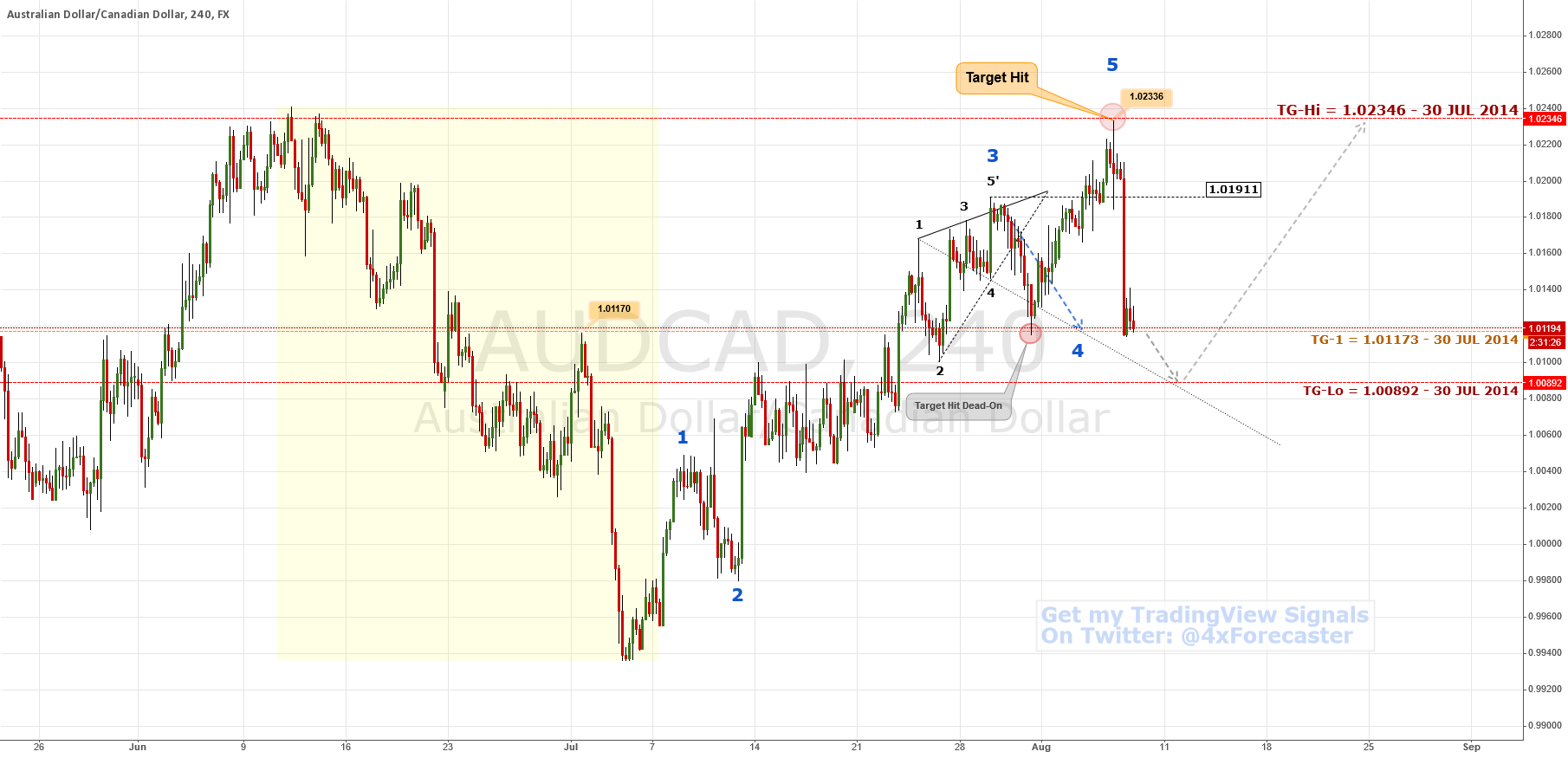 $AUDCAD: Target Hit; Abysmal Target Next | $AUD $CAD #forex
