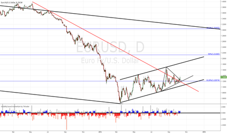 EURUSD: EUR/USD triangle break out