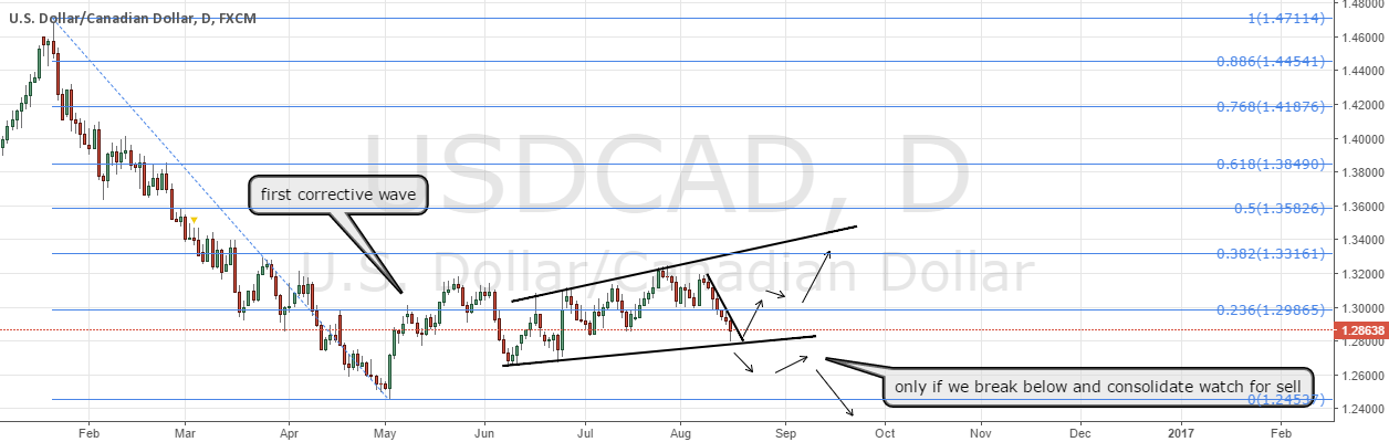 USDCAD watch for a buy