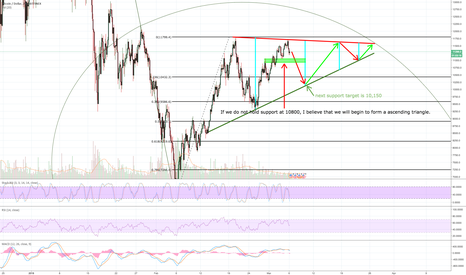 BTCUSD: BTC not breaking out just yet NEW PATTERN FORMING? BREAKING NEWS