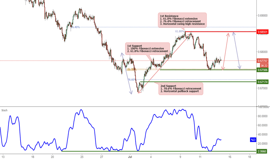 NZDUSD: NZDUSD Bounced Nicely Off Support, Potential Rise!