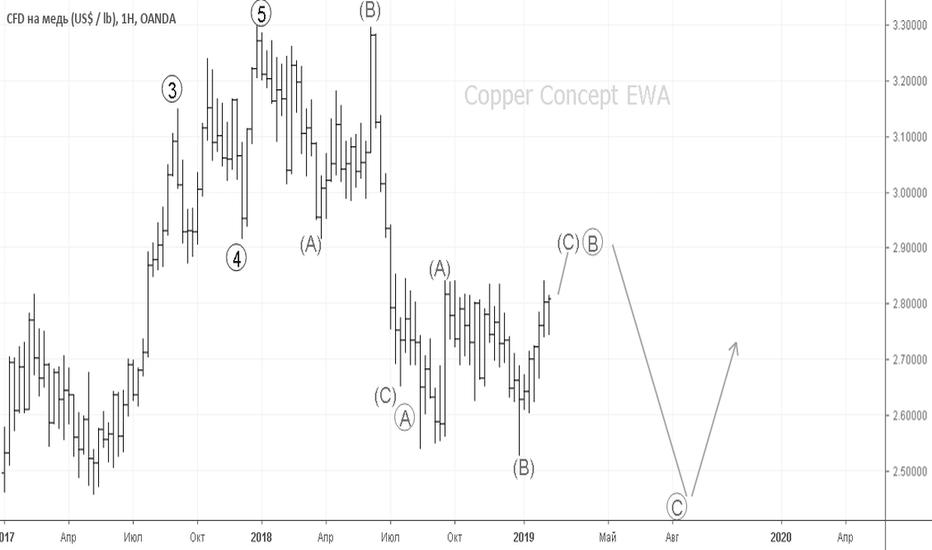 XCUUSD: Copper Concept EWA 2019