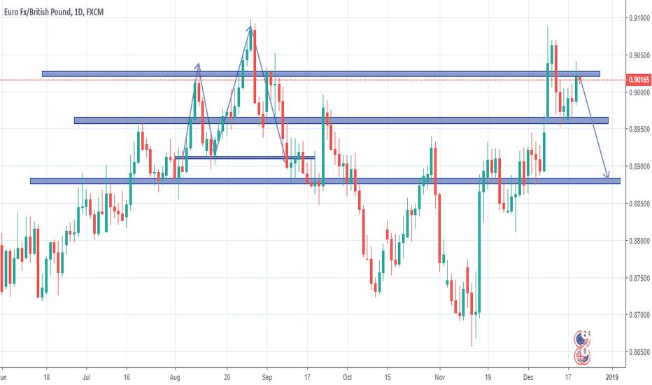 EURGBP: EurGbp short swing