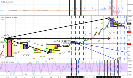 BTCUSD: #Bitcoin the long view and looking bullish for next week
