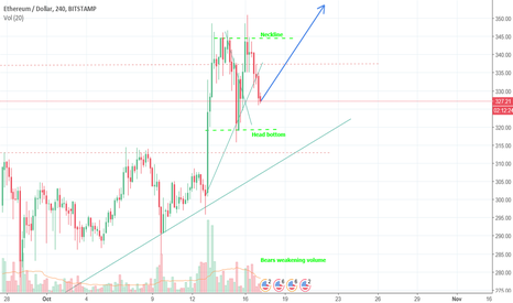 ETHUSD: ETHUSD Inverse Head and Shoulders bullish continuation pattern