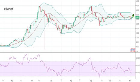 ETHUSD: Ethereum Prediction for the weekend 3.11-5.11