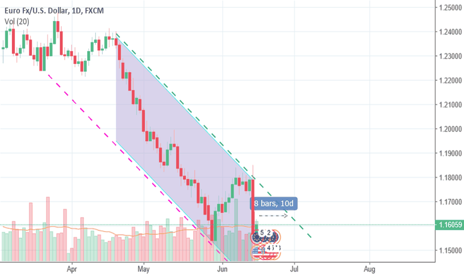 EURUSD: The constraints of EUR/USD trend.