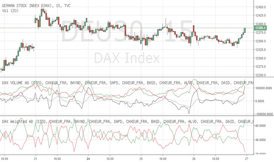 DEU30: Zeigen Ihre Indikatoren wirklich eine interne Sicht der Märkte?