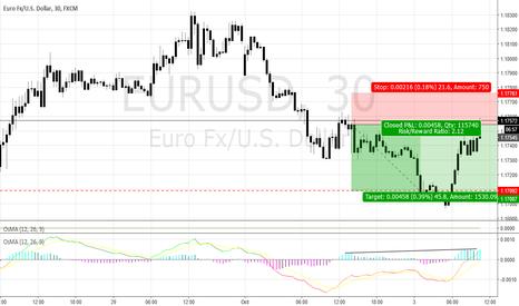 EURUSD: EURUSD Possible short trade on OSMA Divergence