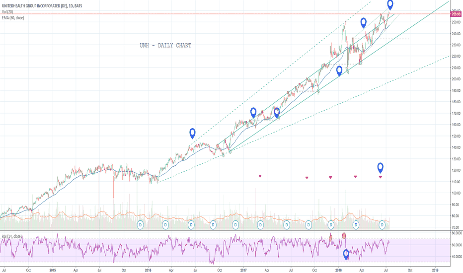 UNH: UNH - Strong Long Term Hold (as long as in trend channel)