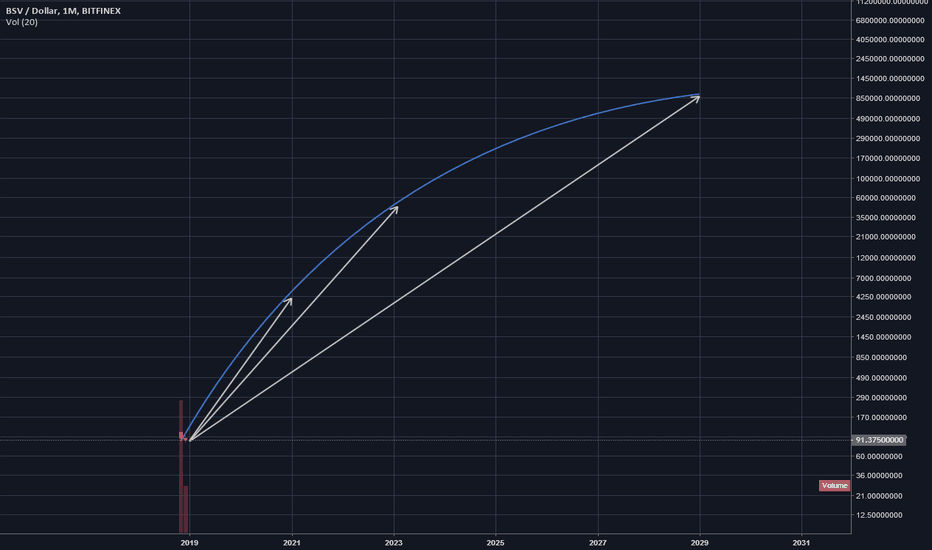 BSVUSD: BSV Projection