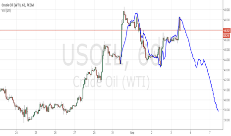 USOIL: Just Guess, crude Oil, building an M pattern?