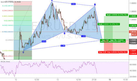 EURUSD: Possible Gartley Pattern , EURUSD , Perfect rules