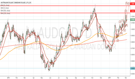 AUDCAD: AUDCAD target reached with more upside momentum